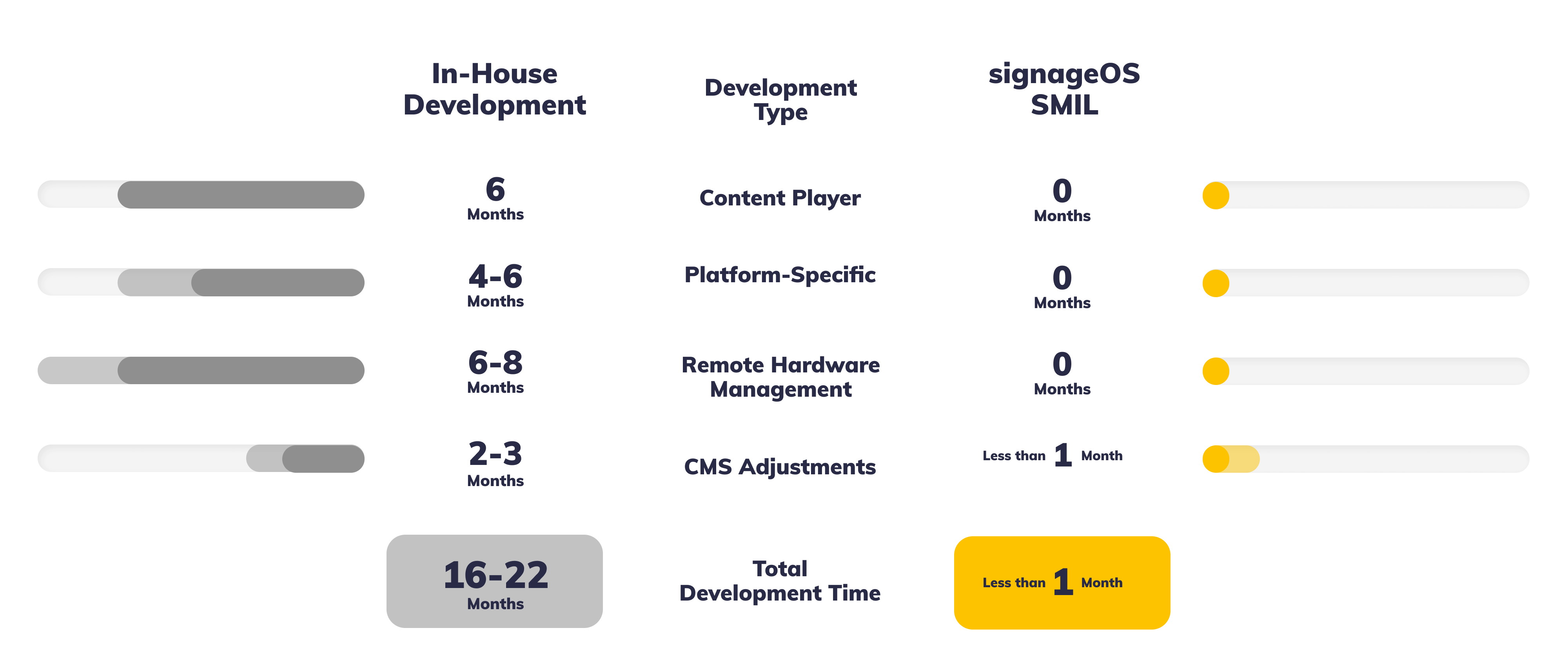 In-House Native App Development vs. signageOS SMIL Player