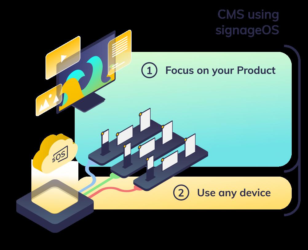 CMS using signageOS